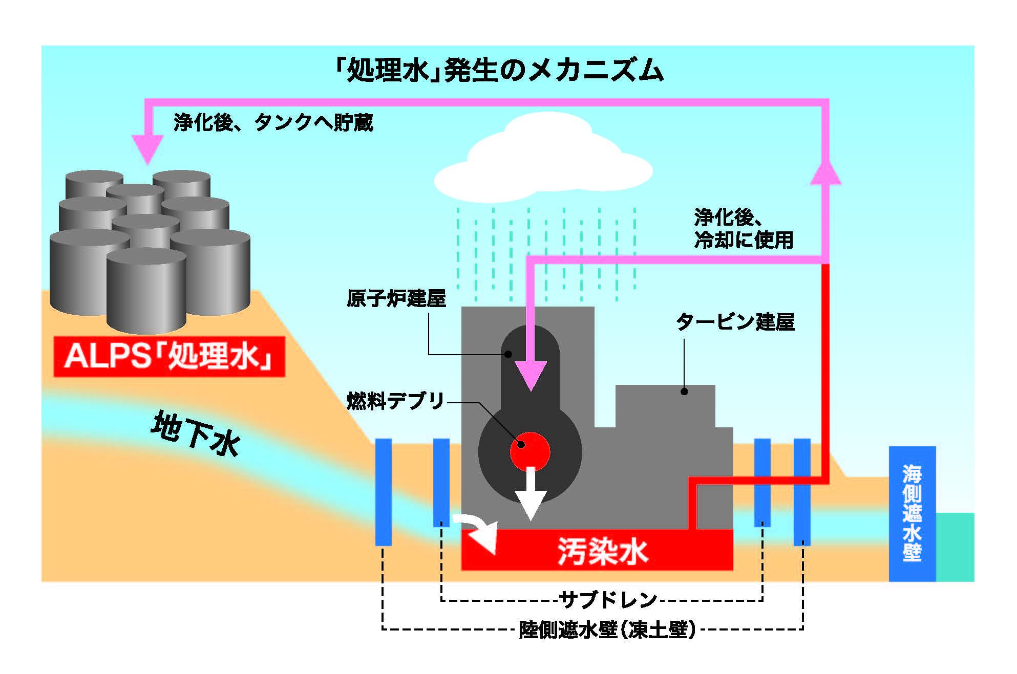 ALPS処理汚染水、大気・海洋放出で本当にいいの? パブコメを出そう!(〆切7月31日)|FoE Japan